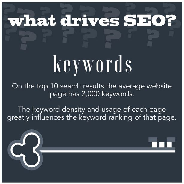 SEO_info_densitedemotscles