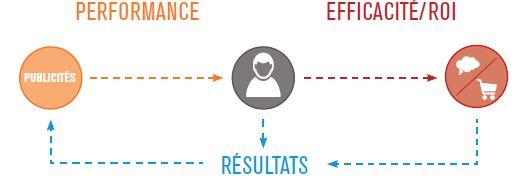 performance_efficacite_resultat_pub_digitale
