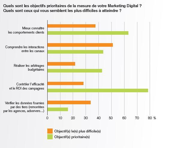 1objectifs_de_mesure_du_marketing_des_entreprises_francaises
