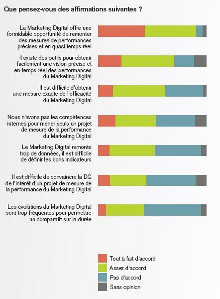 1position_des_entreprises_face_au_marketing_digital
