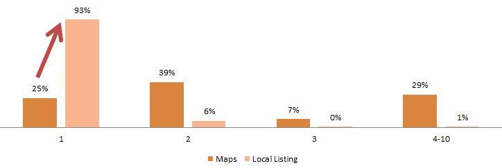 Loc_position_du_local_ds_ls_resultats