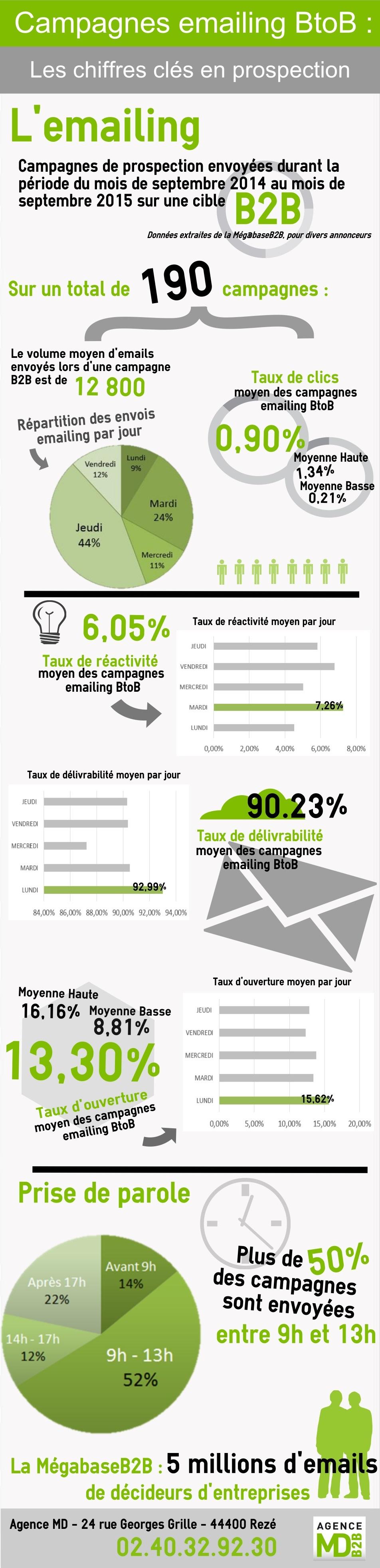 e-mailing-de-prospection-en-B2B