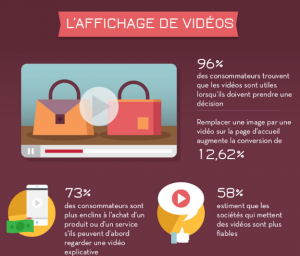 impacte-des-videos-site-e-commerce