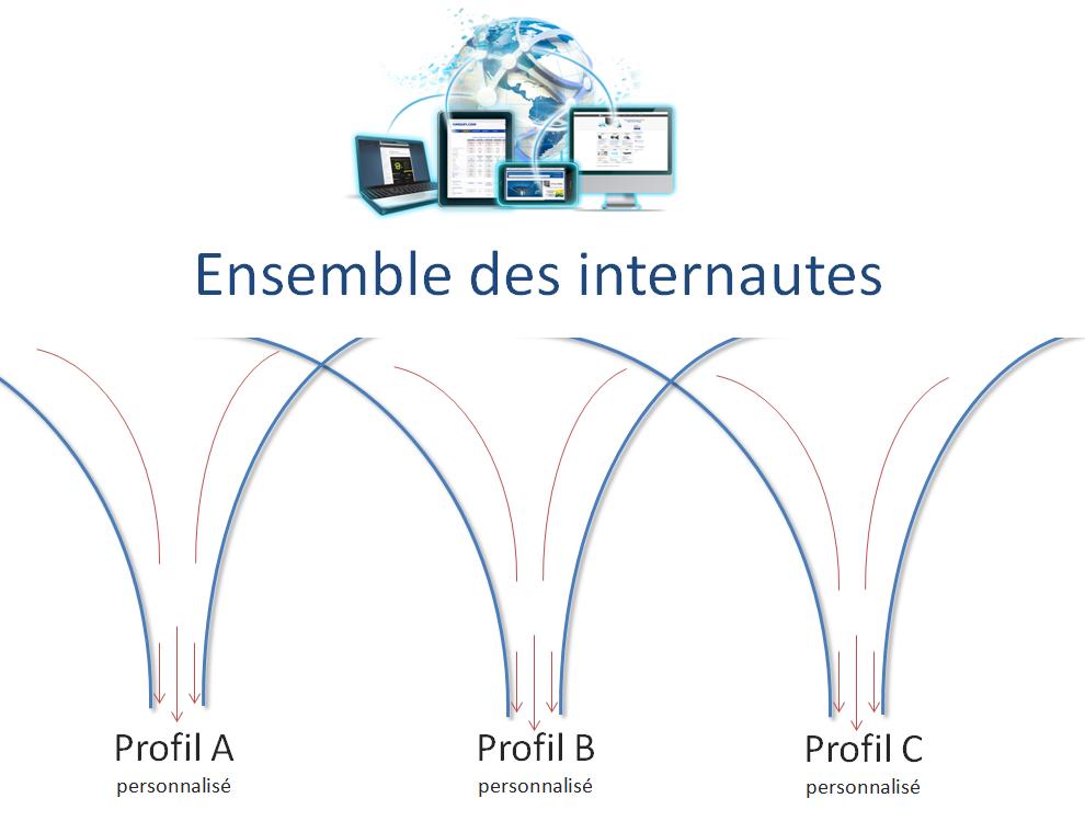 segmentation-profiling