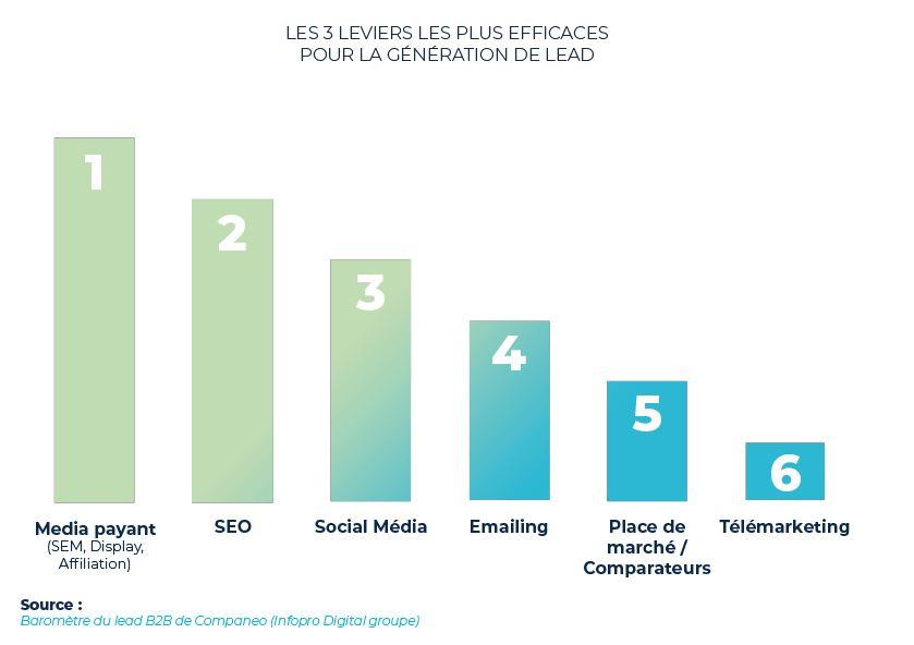 meilleures_sources_de_leads