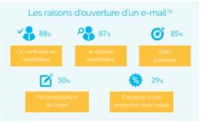 les raisons d'ouverture d'un email